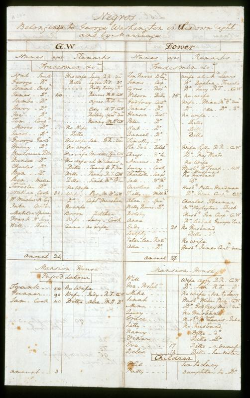 1799 Census of Mount Vernon's Slaves