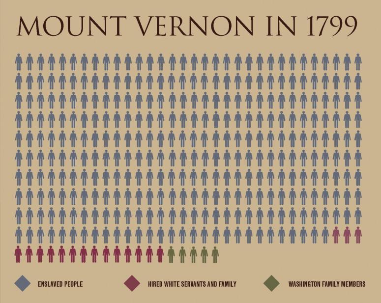 Image result for slaves at mount vernon